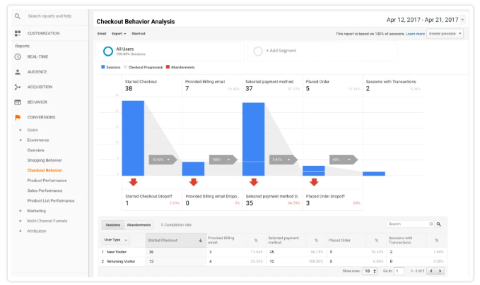 Image depicting Google Analytics Pro for WooCommerce Reporting article